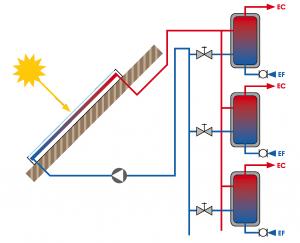 Principe de fonctionnement d'un chauffe-eau solaire collectif individualisé