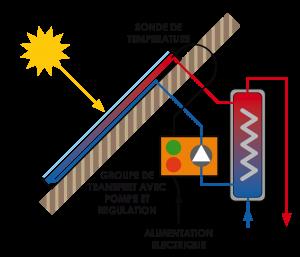Principe de fonctionnement chauffe eau solaire individuel déporté