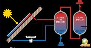 Principe de fonctionnement eau chaude solaire collectif