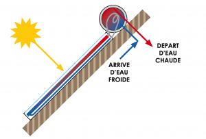 Principe de fonctionnement d'un thermosyphon