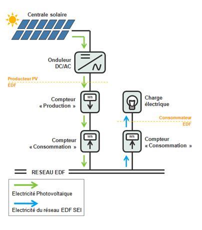 Schéma de principe injection au réseau